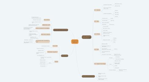 Mind Map: Las 5 (nuevas) Verdades del Marketing