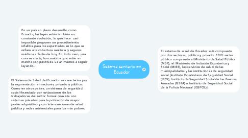 Mind Map: Sistema sanitario en Ecuador