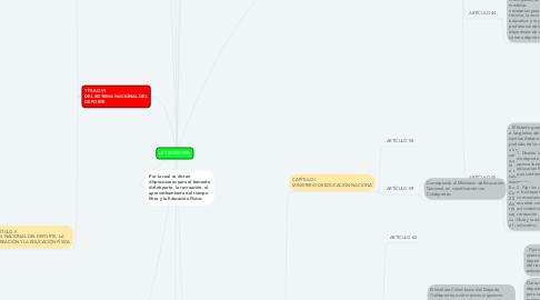 Mind Map: LEY 181 DE 1995