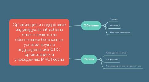 Mind Map: Организация и содержание индивидуальной работы ответственного за обеспечение безопасных условий труда в подразделениях ФПС, организациях и учреждениях МЧС России