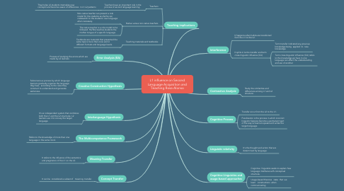 Mind Map: L1 influence on Second Language Acquisition and Teaching Rosa Alonso