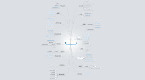 Mind Map: Free Traffic Sources