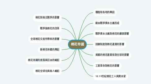Mind Map: 棉花帝國