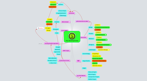 Mind Map: Plano Marketing/Vendas