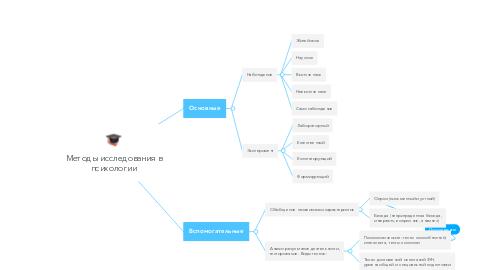 Mind Map: Методы исследования в психологии