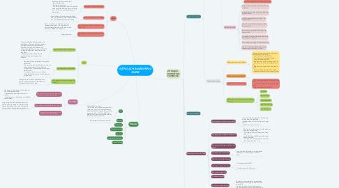 Mind Map: KẾ HOẠCH MARKETING OLINE