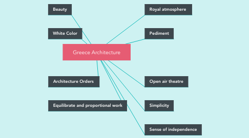 Mind Map: Greece Architecture