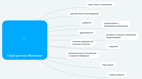 Mind Map: Герой рассказа Миколаша