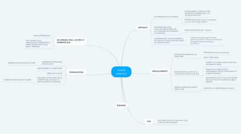 Mind Map: Visione sistemica