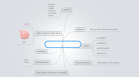 Mind Map: How to learn vocabulary?