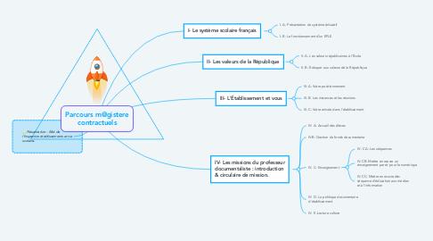 Mind Map: Parcours m@gistere contractuels