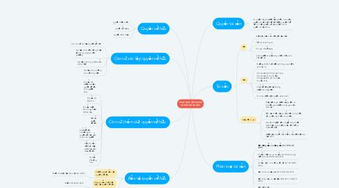 Mind Map: PHÁP LUẬT VỀ TÀI SẢN VÀ BẢO VỆ TÀI SẢN
