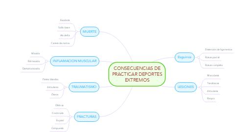 Mind Map: CONSECUENCIAS DE PRACTICAR DEPORTES EXTREMOS