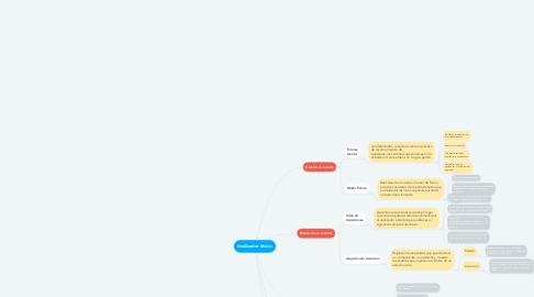 Mind Map: Analizador léxico