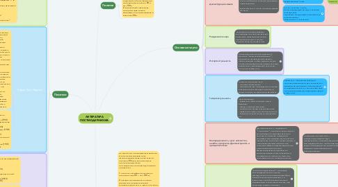 Mind Map: ЛИТЕРАТУРА ПОСТМОДЕРНИЗМА