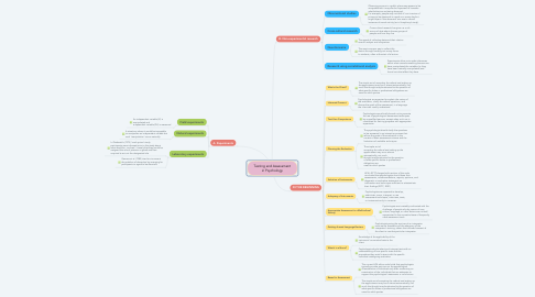 Mind Map: Testing and Assessment in Psychology