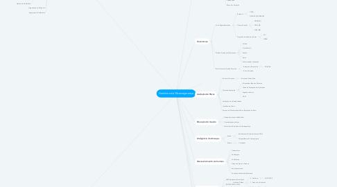 Mind Map: Domínios de Cibersegurança