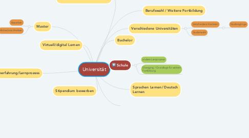 Mind Map: Universität