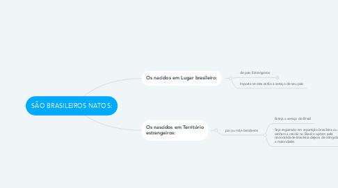 Mind Map: SÃO BRASILEIROS NATOS: