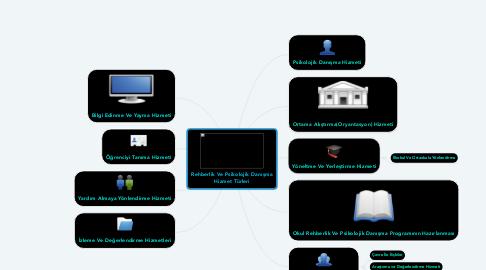 Mind Map: Rehberlik Ve Psikolojik Danışma Hizmet Türleri