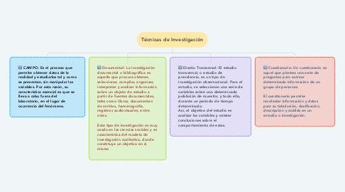 Mind Map: Español de América
