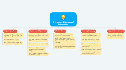 Mind Map: Similarities & Differences of Organisations