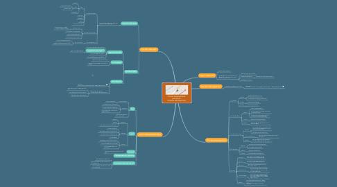 Mind Map: Career Development process &  Content development