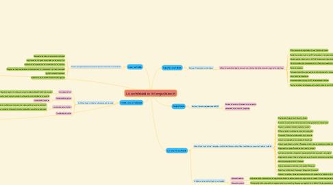 Mind Map: La contabilidad en las organizaciones