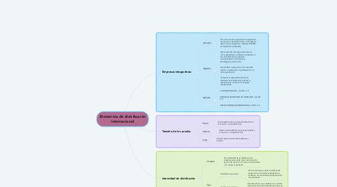 Mind Map: Elementos de distribución internacional