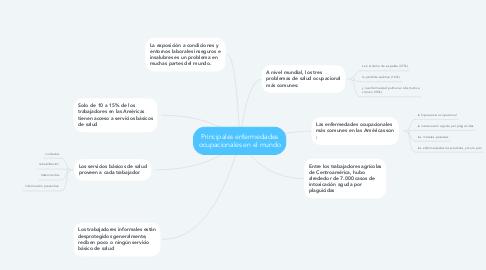 Mind Map: Principales enfermedades ocupacionales en el mundo