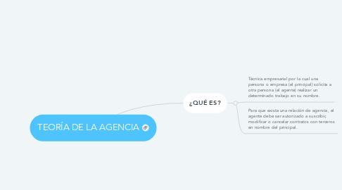 Mind Map: TEORÍA DE LA AGENCIA