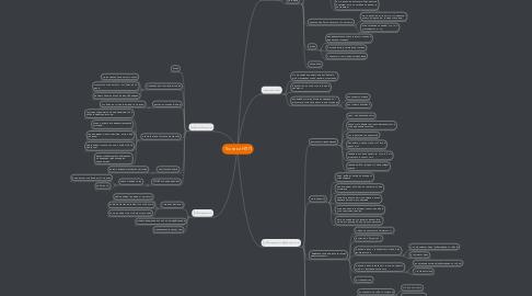 Mind Map: Техники НЛП