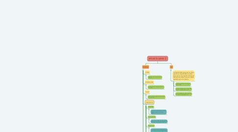 Mind Map: Articulo De opinión 🖋