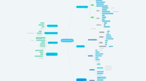 Mind Map: Instituciones Públicas
