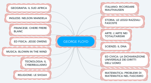 Mind Map: GEORGE FLOYD