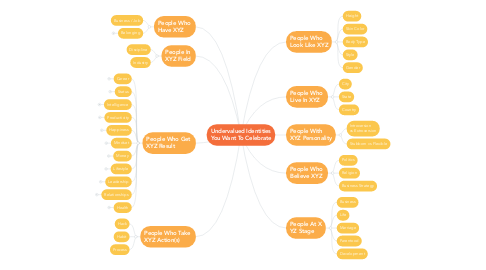 Mind Map: Undervalued Identities You Want To Celebrate