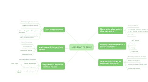 Mind Map: Lockdown no Brasil