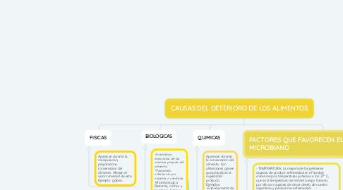 Mind Map: CAUSAS DEL DETERIORO DE LOS ALIMENTOS