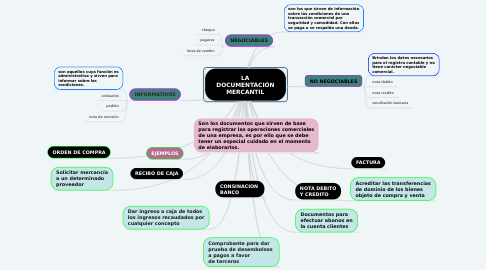 Mind Map: LA DOCUMENTACIÓN MERCANTIL