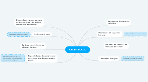 Mind Map: ORDEM SOCIAL