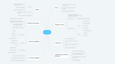 Mind Map: POI HBT
