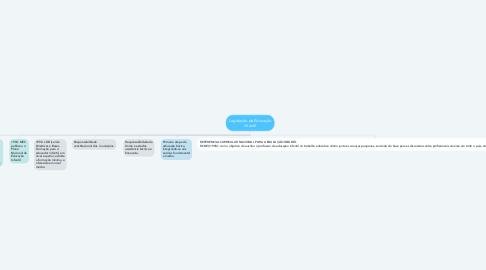 Mind Map: História da Educação Infantil