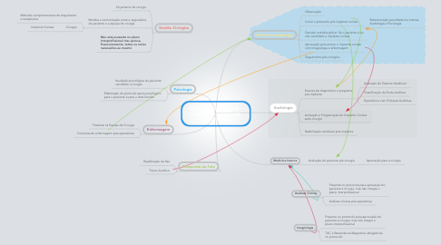 Mind Map: Plano Interprofissional - Candidatos a Implante coclear