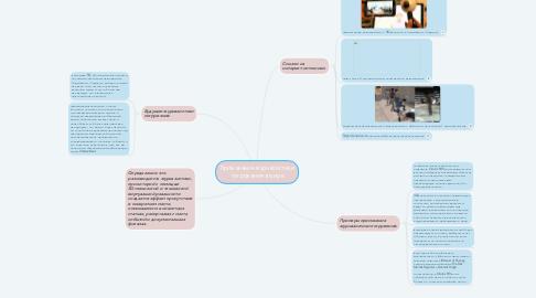 Mind Map: Применение журналистики погружения в мире