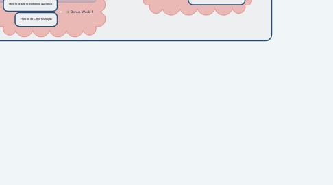Mind Map: Learn Google Analytics