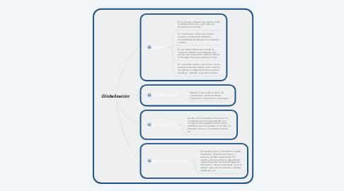 Mind Map: Globalización