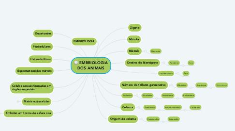 Mind Map: EMBRIOLOGIA DOS ANIMAIS
