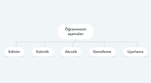 Mind Map: Öğrenmenin aşamaları
