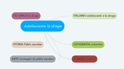 Mind Map: Adolescente la droga