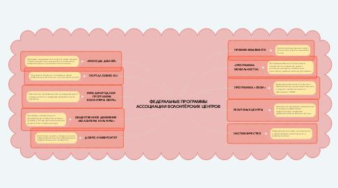 Mind Map: ФЕДЕРАЛЬНЫЕ ПРОГРАММЫ АССОЦИАЦИИ ВОЛОНТЁРСКИХ ЦЕНТРОВ
